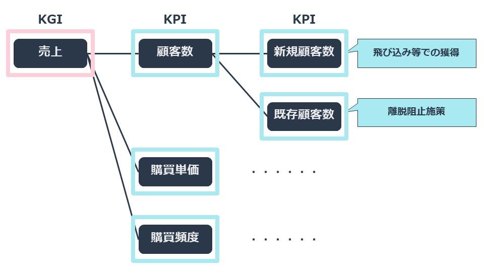 kpi_csf_example_1