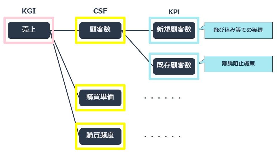 kpi_csf_example_2