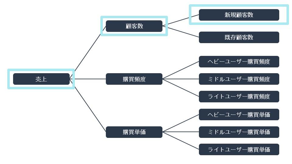 kpi_tree_example