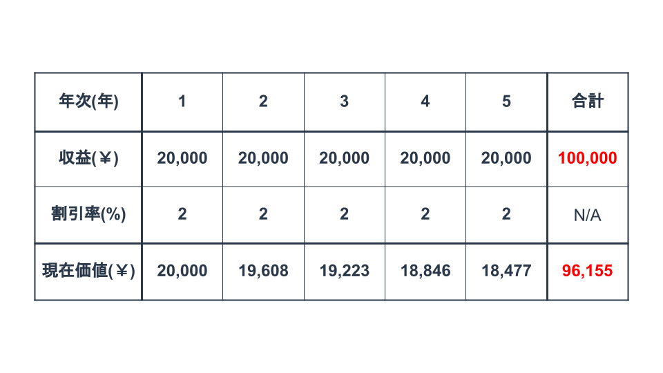 LTV_calculation
